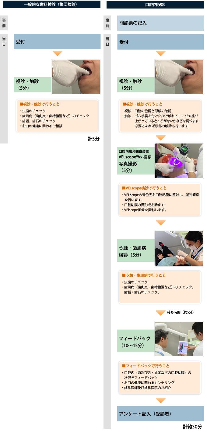 企業口腔検診の流れ